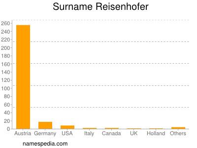 Surname Reisenhofer