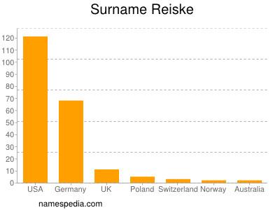 Surname Reiske