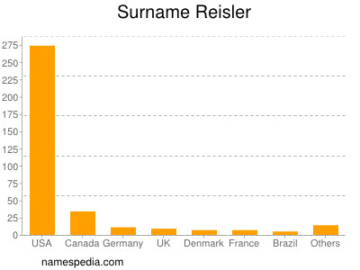 Surname Reisler