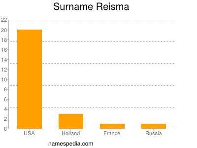 Surname Reisma