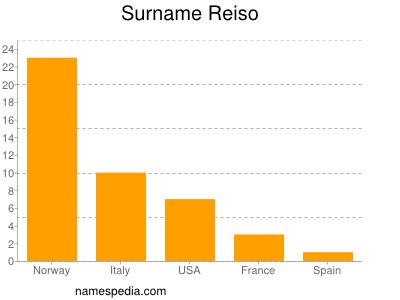 Surname Reiso