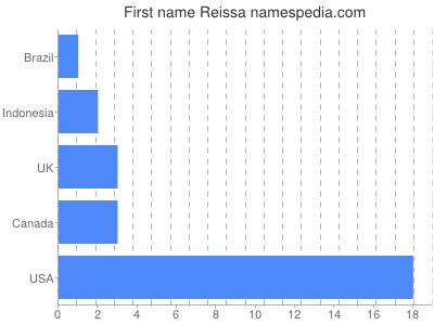 Given name Reissa