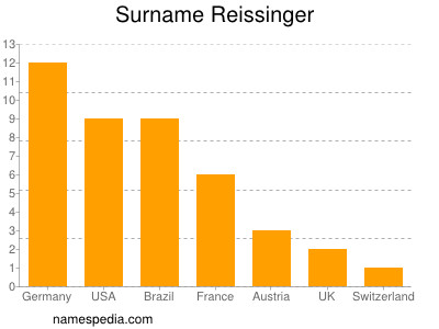 Surname Reissinger