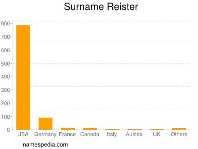 Surname Reister