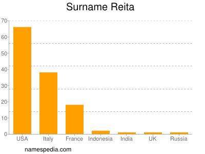 Surname Reita