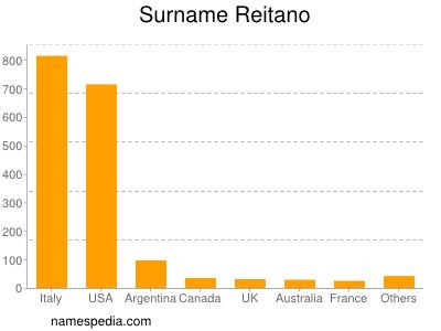 Surname Reitano