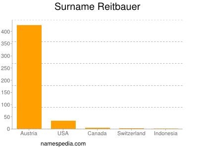 Surname Reitbauer