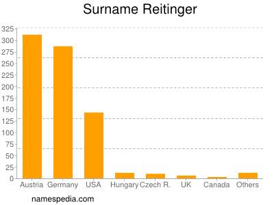 Surname Reitinger