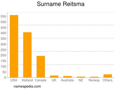 Surname Reitsma