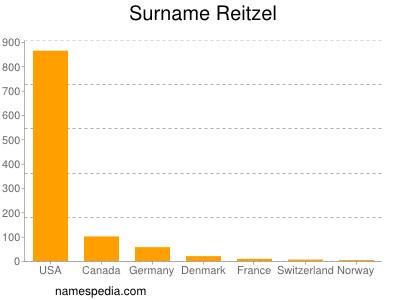 Surname Reitzel