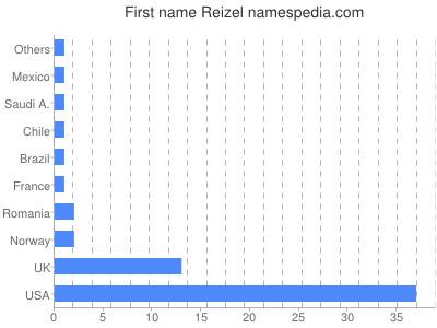 Given name Reizel