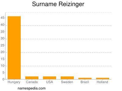 Surname Reizinger