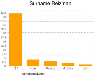 Surname Reizman