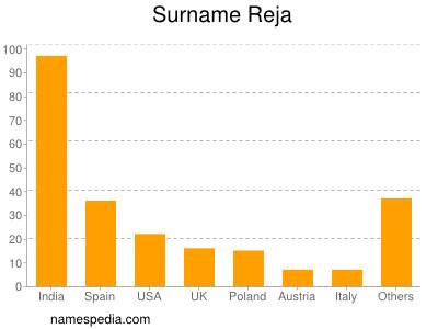 Surname Reja