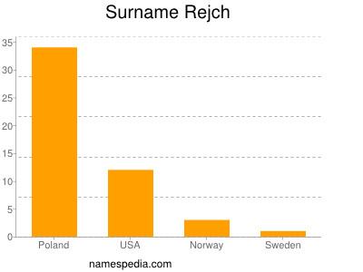 Surname Rejch