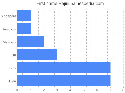 Given name Rejini