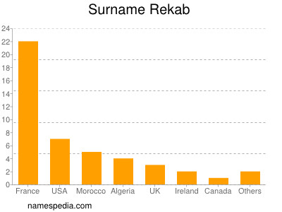 Surname Rekab