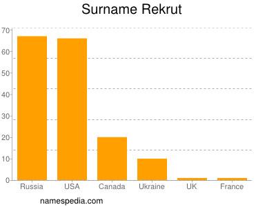 Surname Rekrut