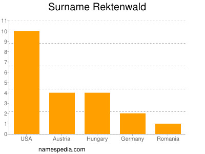 Surname Rektenwald