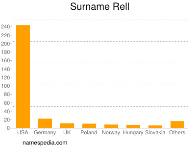 Surname Rell