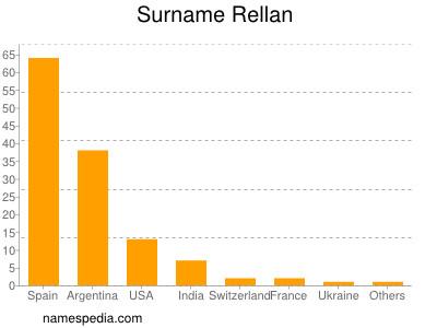 Surname Rellan