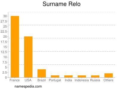 Surname Relo