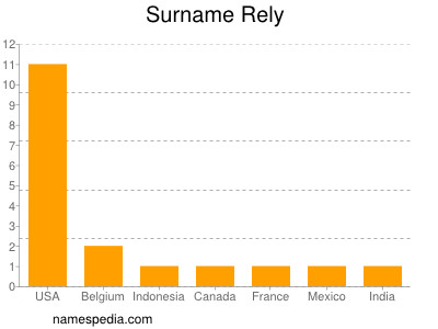 Surname Rely