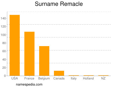 Surname Remacle