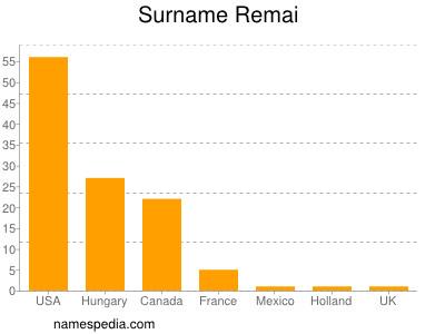 Surname Remai
