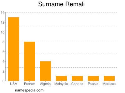 Surname Remali