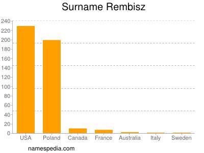 Surname Rembisz