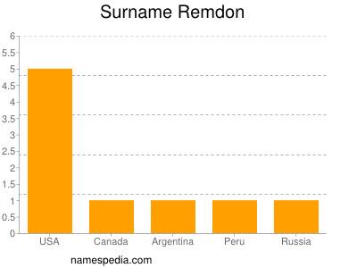 Surname Remdon
