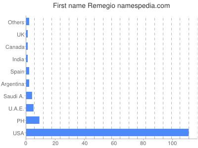 Given name Remegio