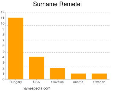 Surname Remetei