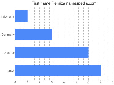 Given name Remiza