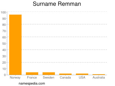 Surname Remman