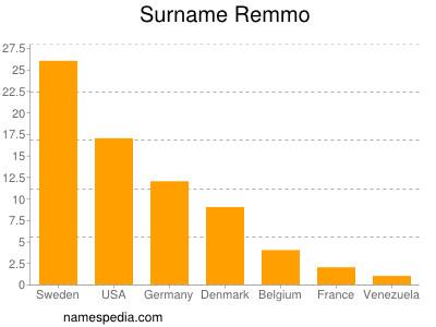 Surname Remmo