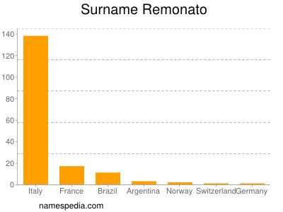 Surname Remonato