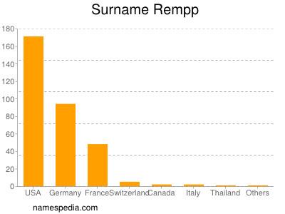 Surname Rempp