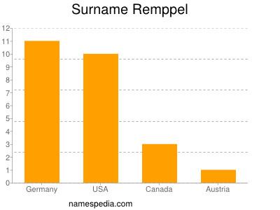 Surname Remppel