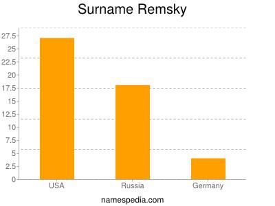 Surname Remsky