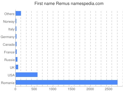 Given name Remus