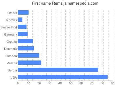 Given name Remzija