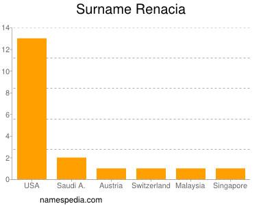 Surname Renacia