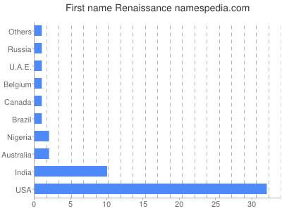Given name Renaissance