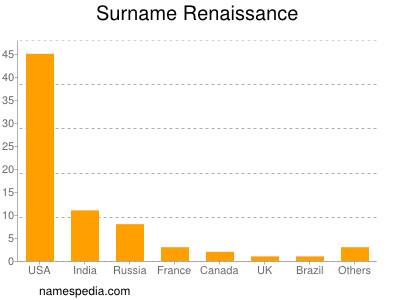 Surname Renaissance