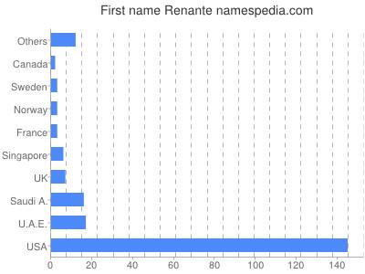 Given name Renante