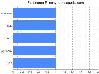 Given name Renchy