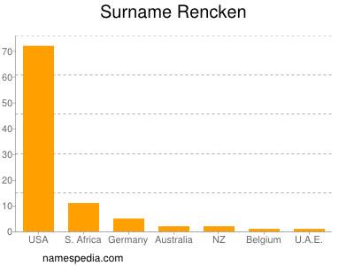 Surname Rencken