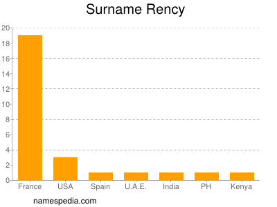 Surname Rency